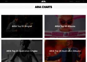 ariacharts.com.au
