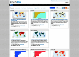 chartsbin.com