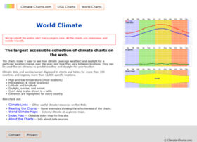Climate-charts.com