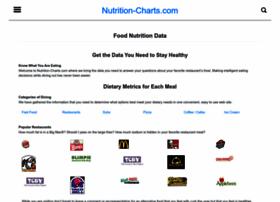 nutrition-charts.com