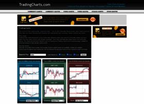 tradingcharts.com